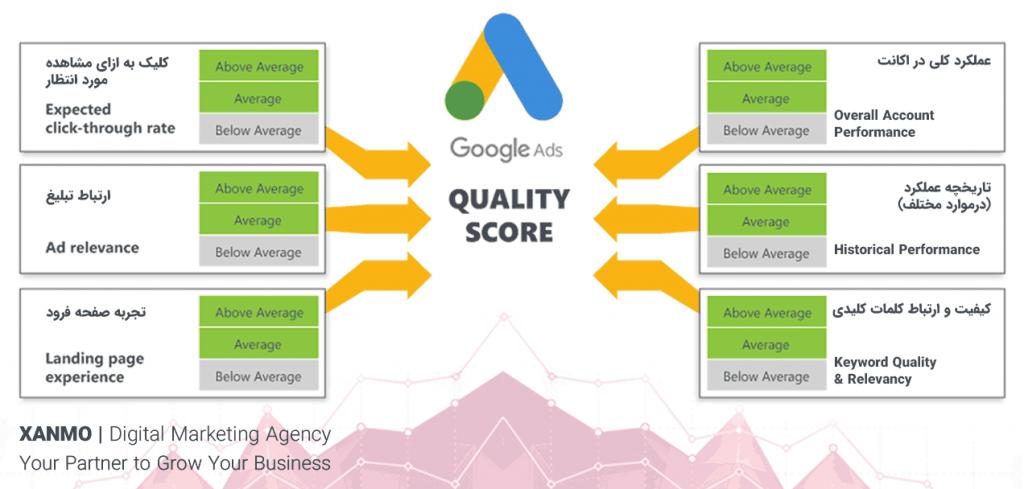 نمره کیفیت تبلیغات گوگل چیست و چگونه افزایش می یابد