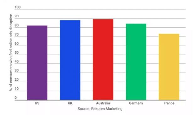 نسبت بازخورد تبلیغات در سایت های در برخی کشور های جهان